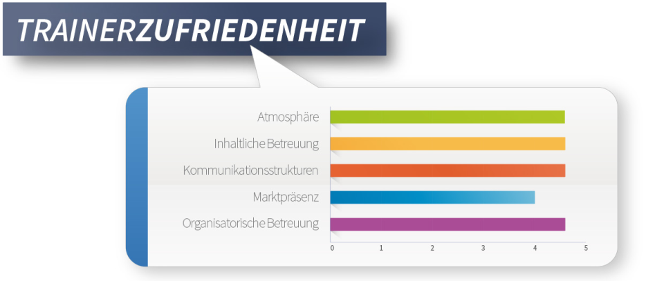 Zufriedene interkulturelle TrainerInnen bei ti communication
