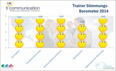 Trainerzufriedenheitsumfrage 2014: Daumen hoch für ti communication
