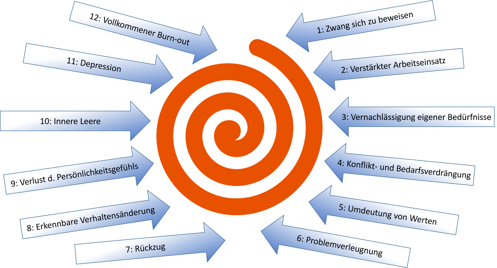 Blog Resilienz 2 05082016 Burn out Spirale